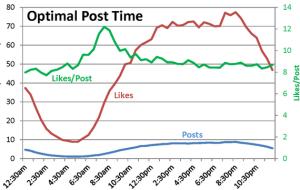 optimal post time on instagram